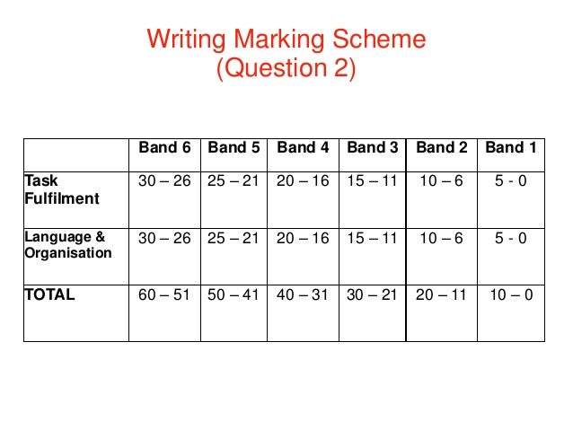 MUET essay writing Band 5 model answer and feedback