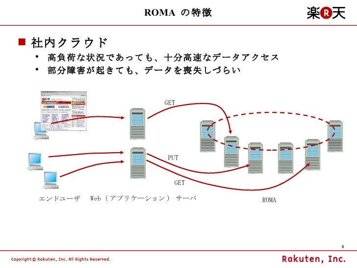 The Overall Architecture of ROMA Slide 3