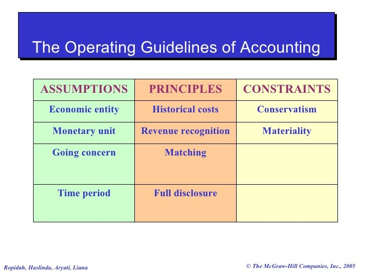 google inc principles of accounting As an accountant with strong technical skills, you'll need an equally strong understanding of generally accepted accounting principles, or gaap as a technical resource on the accounting team, other employees will come to you for information.