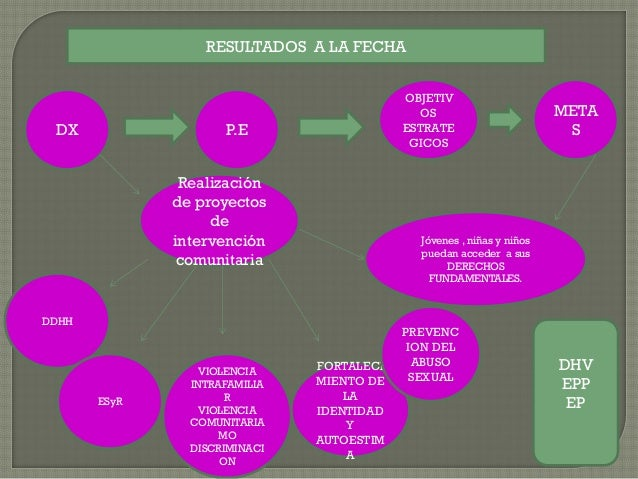 DX FORTALECI MIENTO DE LA IDENTIDAD Y AUTOESTIM A Realización de proyectos de intervención comunitaria OBJETIV OS ESTRATE ...