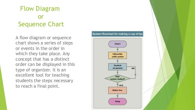 Graphic organizers 5 flow diagram or sequence chart ccuart Image collections