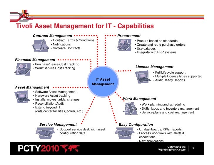 Mukesh:IT Asset Management Pulse 2010