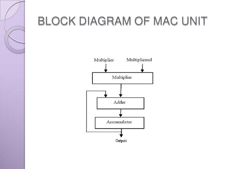 MAC UNIT USING DIFFERENT MULTIPLIERSSlideShare