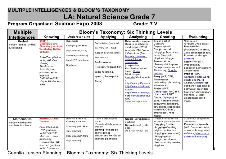 MULTIPLE INTELLIGENCES & BLOOM'S TAXONOMY                                                  LA: Natural Science Grade 7 Pro...