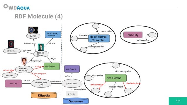 MULDER: Querying the Linked Data Web by Bridging RDF Molecule Templat…
