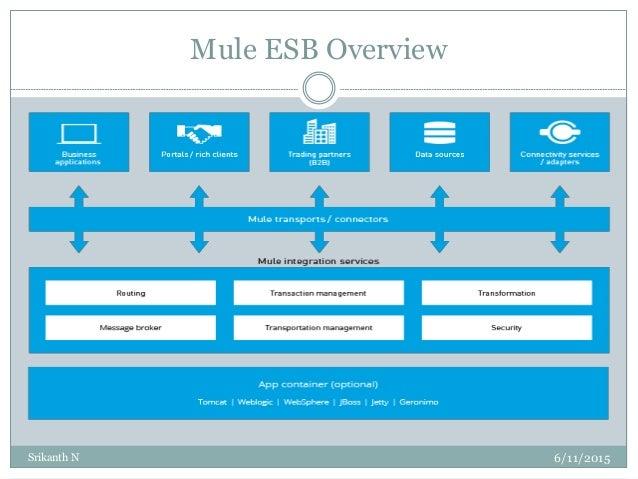 Mule ESB Tutorial Part 1