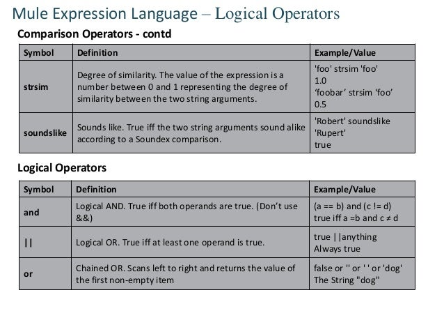 Mule expression language