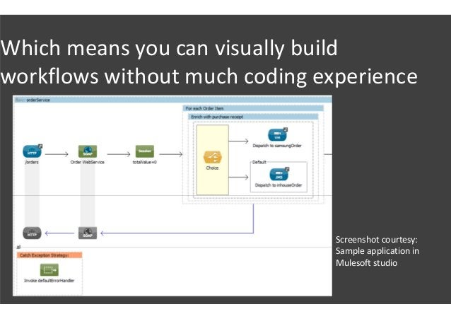 Which means you can visually build workflows without much coding experience Screenshot courtesy: Sample application in Mul...