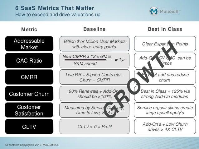 SaaS Metrics That Matter | MuleSoft