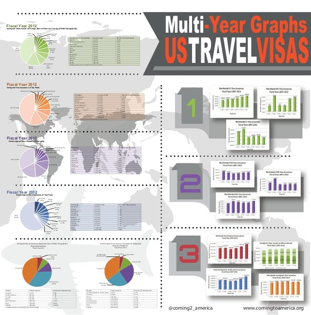 Multi-Year Graphs TRAVELVISASUS Country of Birth/Chargeability Issuance Total1 Percent of Total Issuances Mexico 76,406 15...