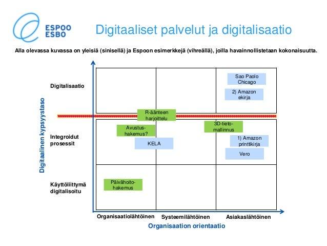 Digitaaliset palvelut ja digitalisaatio Digitalisaatio Integroidut prosessit Käyttöliittymä digitalisoitu Organisaatioläht...