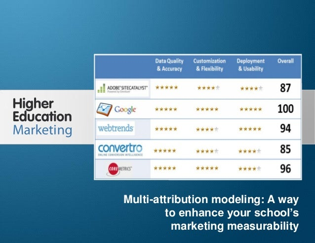 Multi-attribution modeling: A way to enhance your school's marketing measurability Slide 1 Multi-attribution modeling: A w...