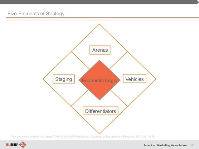 an analysis of important elements of a campaign strategy Before developing any marketing strategy, it is important to conduct a situation analysis a situational analysis is an essential part of any business or marketing plan and should be reviewed periodically to ensure that it is kept current.
