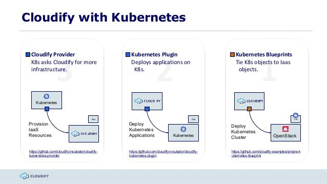 Multi cloud orchestration for kubernetes with cloudify cloudify iaas 13 malvernweather Gallery