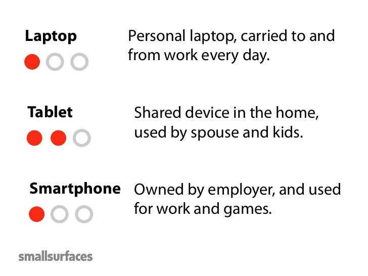 Personas, but for devices