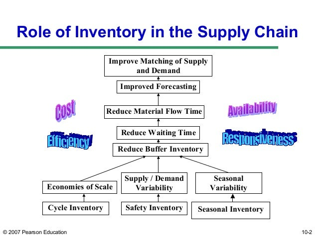 inventory role
