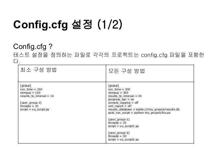 Config.cfg 설정 (1/2)Config.cfg ?테스트 설정을 정의하는 파일로 각각의 프로젝트는 config.cfg 파일을 포함한다.  최소 구성 방법                   모든 구성 방법  [glob...