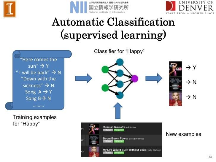 Multi modal music mood classification