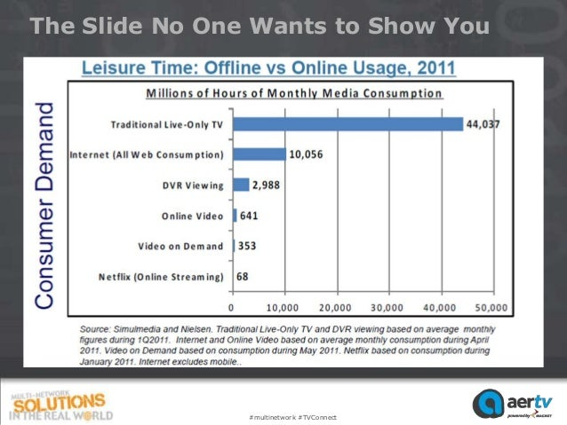 The Slide No One Wants to Show You                #multinetwork #TVConnect