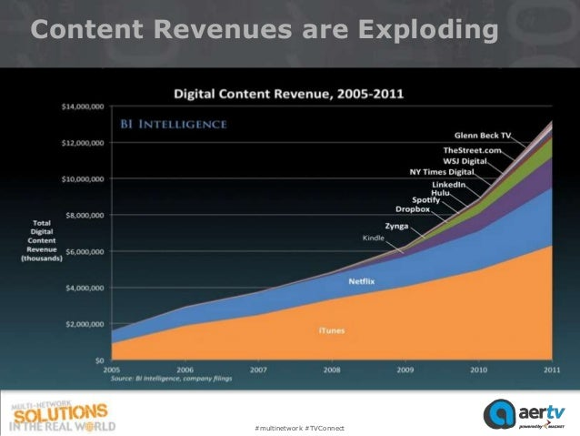 Content Revenues are Exploding              #multinetwork #TVConnect