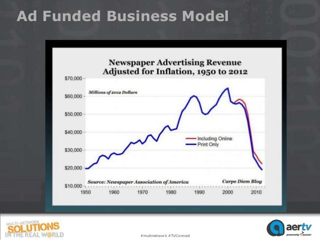 Ad Funded Business Model             #multinetwork #TVConnect