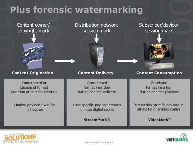 Plus forensic watermarking   Content owner/                Distribution network                Subscriber/device/   copyri...