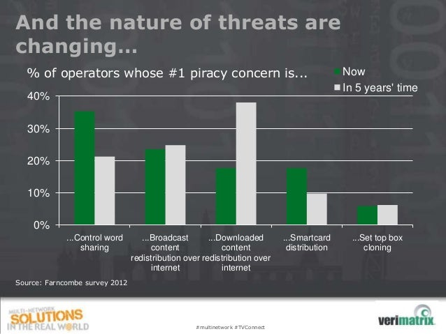And the nature of threats arechanging…  % of operators whose #1 piracy concern is...                                      ...
