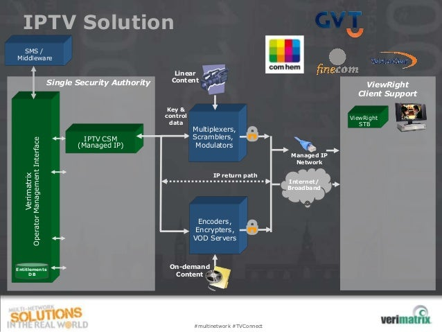 IPTV Solution  SMS /Middleware                                                                          Linear            ...