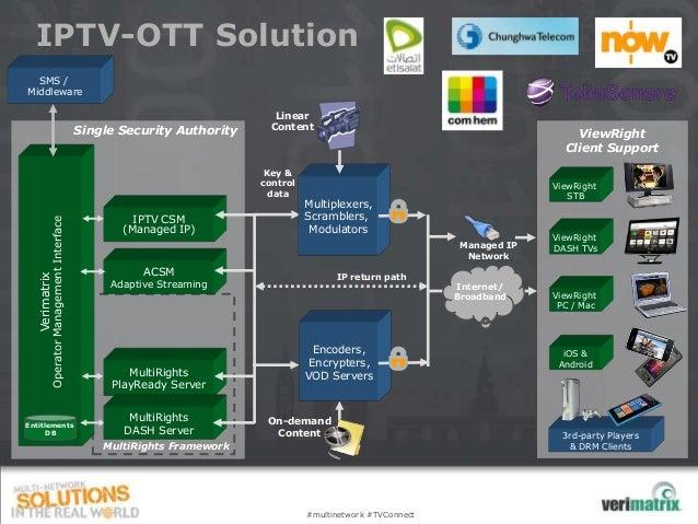 IPTV-OTT Solution  SMS /Middleware                                                                          Linear        ...