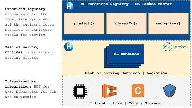 Functions registry responsible for the model life cycle and all the business logic required to configure models for servin...