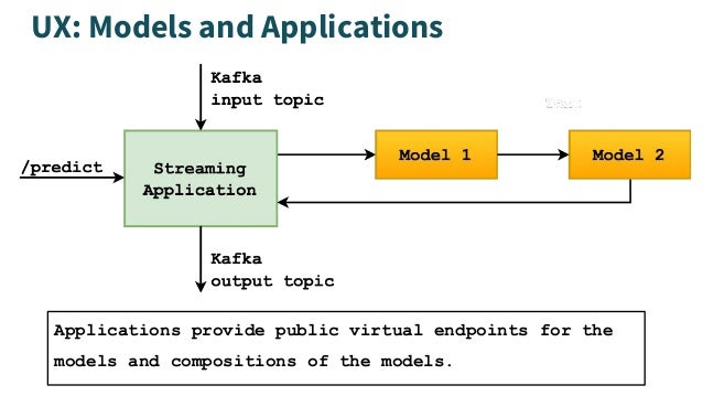 UX: Models and Applications Applications provide public virtual endpoints for the models and compositions of the models.