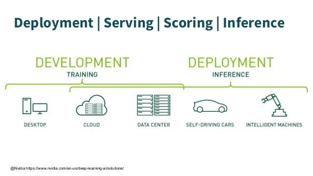 Deployment   Serving   Scoring   Inference @Nvidia https://www.nvidia.com/en-us/deep-learning-ai/solutions/