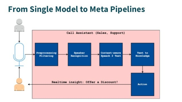 From Single Model to Meta Pipelines