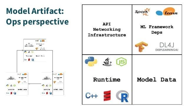 Model Artifact: Ops perspective