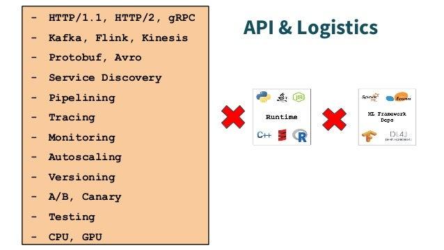 - HTTP/1.1, HTTP/2, gRPC - Kafka, Flink, Kinesis - Protobuf, Avro - Service Discovery - Pipelining - Tracing - Monitoring ...