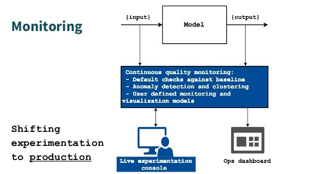 Monitoring Shifting experimentation to production