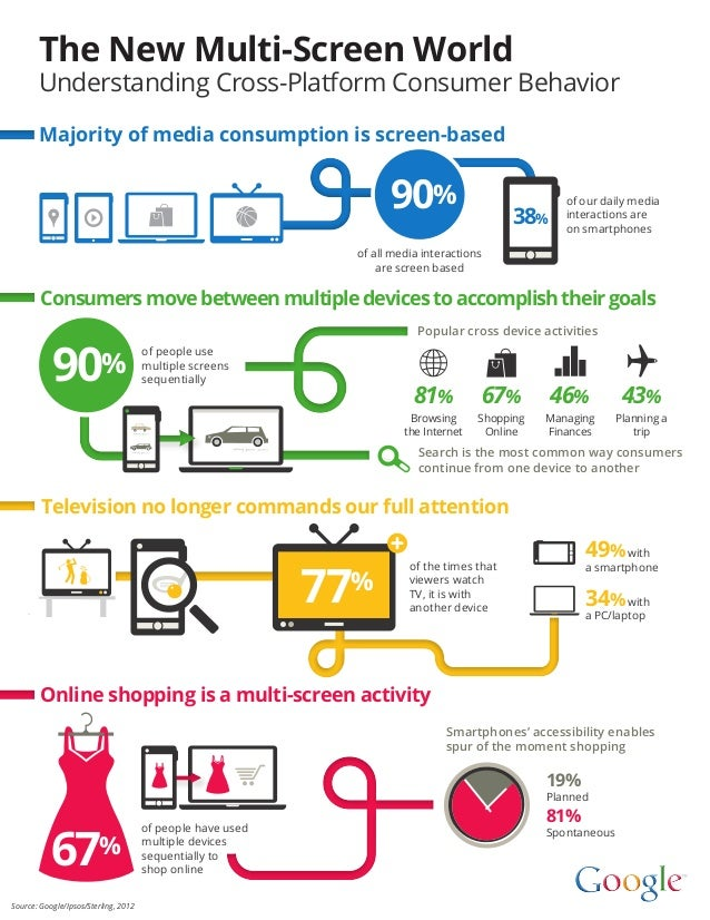 The New Multi-Screen World       Understanding Cross-Platform Consumer Behavior       Majority of media consumption is scr...