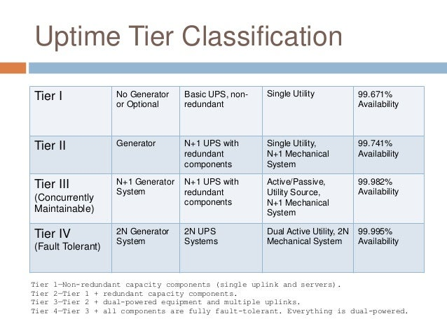 Multi tiered hybrid data center design for Architecture 1 tiers