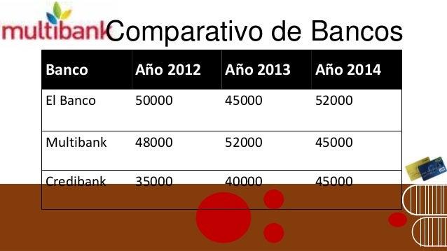Comparativo de Bancos  Banco  Año 2012  Año 2013  Año 2014  El Banco  50000  45000  52000  Multibank  48000  52000  45000 ...