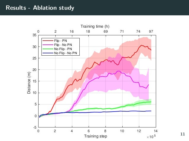 Results - Ablation study 0 2 4 6 8 10 12 14 Training step 10 5 -5 0 5 10 15 20 25 30 35 Distance(m) Flip - PN Flip - No PN...