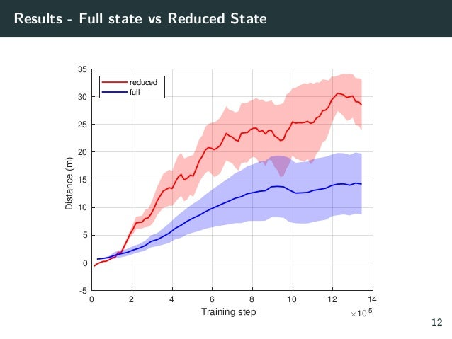 Results - Full state vs Reduced State 0 2 4 6 8 10 12 14 Training step 10 5 -5 0 5 10 15 20 25 30 35Distance(m) reduced fu...