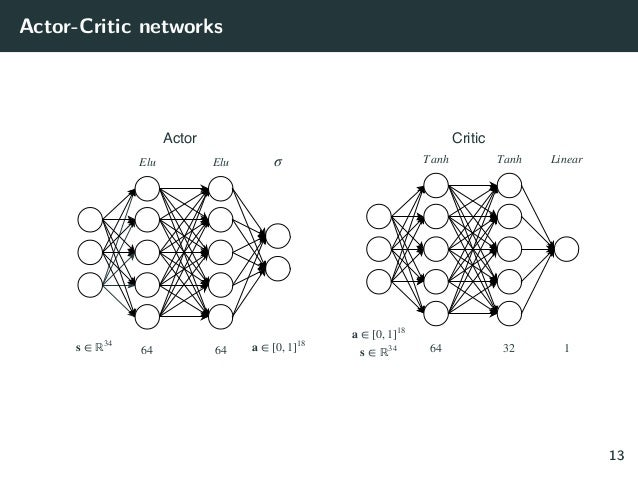 Actor-Critic networks Elu Elu σ s ∈ ℝ 34 64 64 a ∈ [0, 1] 18 T anh T anh Linear 64 32 a ∈ [0, 1] 18 s ∈ ℝ 34 Actor Critic ...