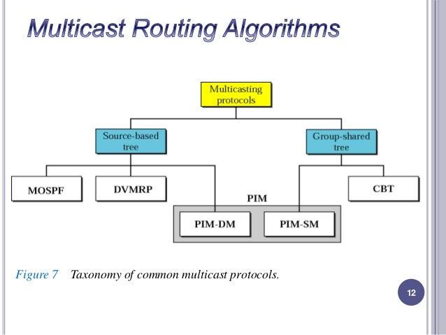Ethernet basics 5 igmp. The internet group management protocol.