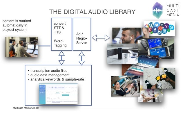 Multicast Media audio transcription for radio @ Radio and