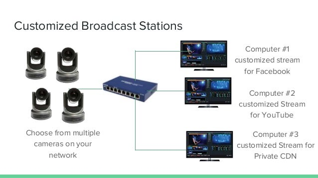 Multicast video for live streaming