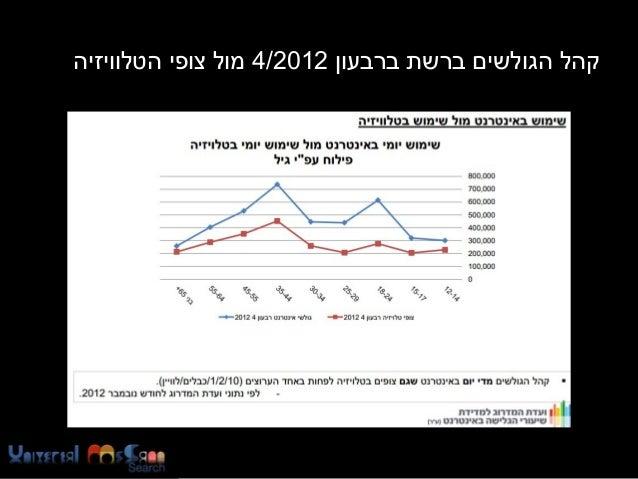 קהל הגולשים ברשת ברבעון 2102/4 מול צופי הטלוויזיה  https://www.facebook.com/Usearch