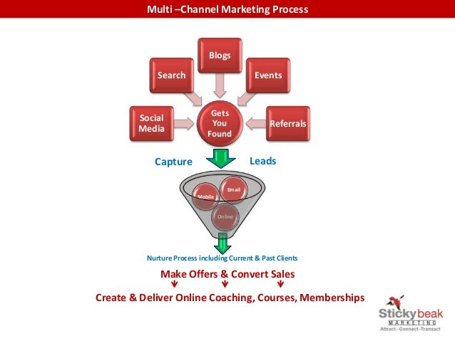 Multi –Channel Marketing Process Gets You Found Social Media Search Blogs Events Referrals Nurture Process including Curre...