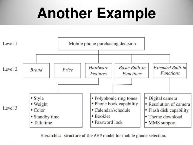 Multi criteria decision support system on mobile phone selection with…