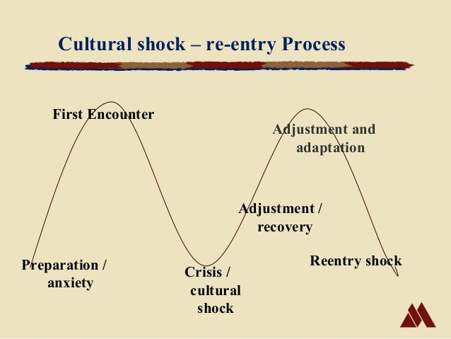 cultural shock and adaptation Culture shock refers to the feelings of confusion and uncertainty that you experience when you come into contact with a new culture explore the five stages of culture shock, learn about reverse.