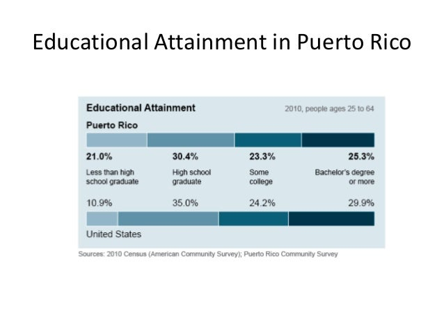 Multicultural Education in Puerto Rico